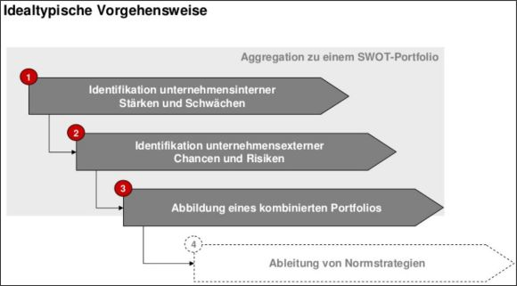 Das Bild zeigt den Prozess der idealtypischen Vorgehensweise bei der SWOT-Analyse