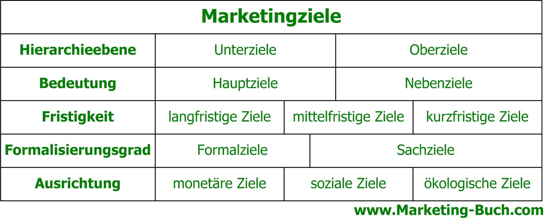 Marketingziele lll➤ #Definition #Beispiele