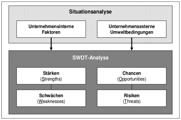 SWOT-Analyse Grafik